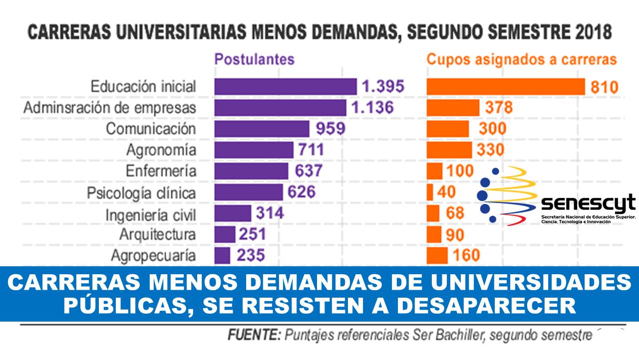 Carreras menos demandadas de Universidades publicas